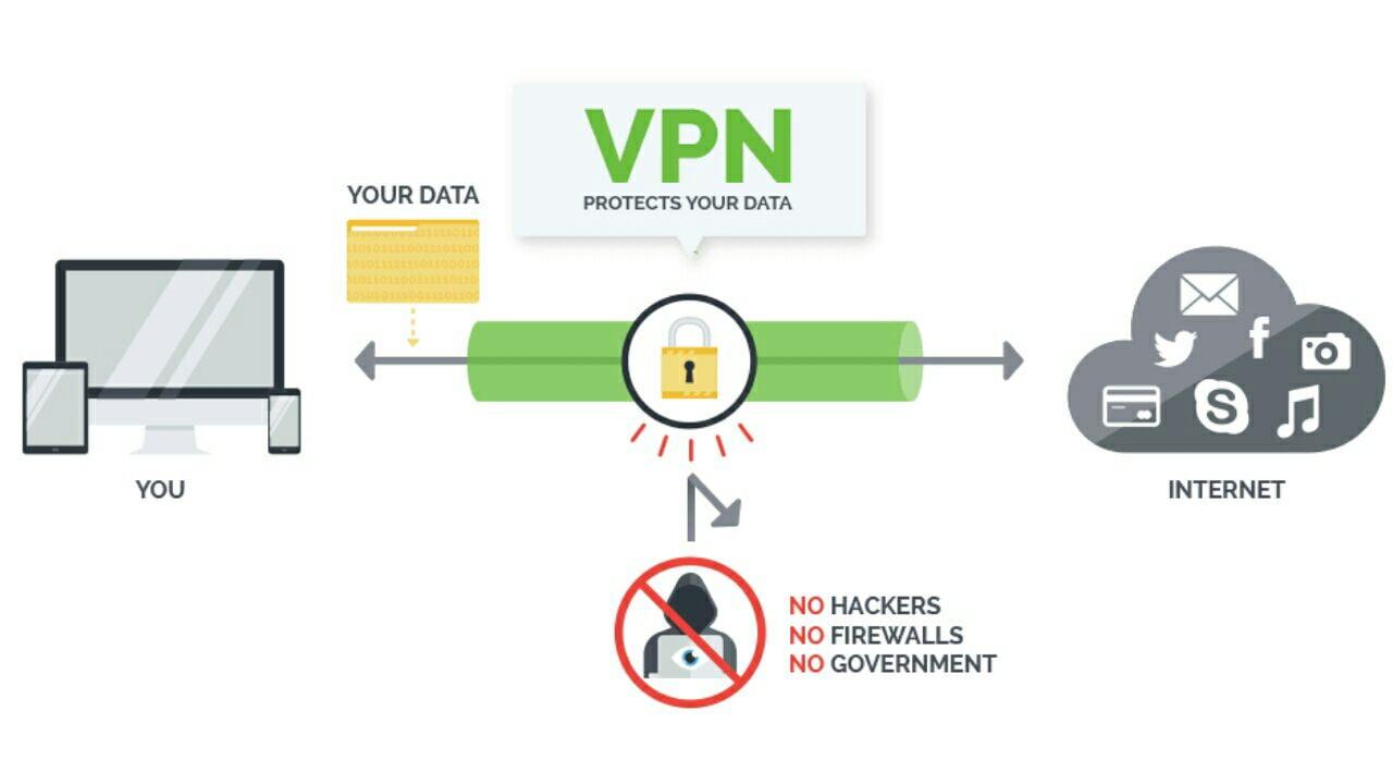 ilustración de lo que hace un vpn